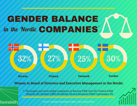 Gender balance in the Nordic_2019 Sustainify