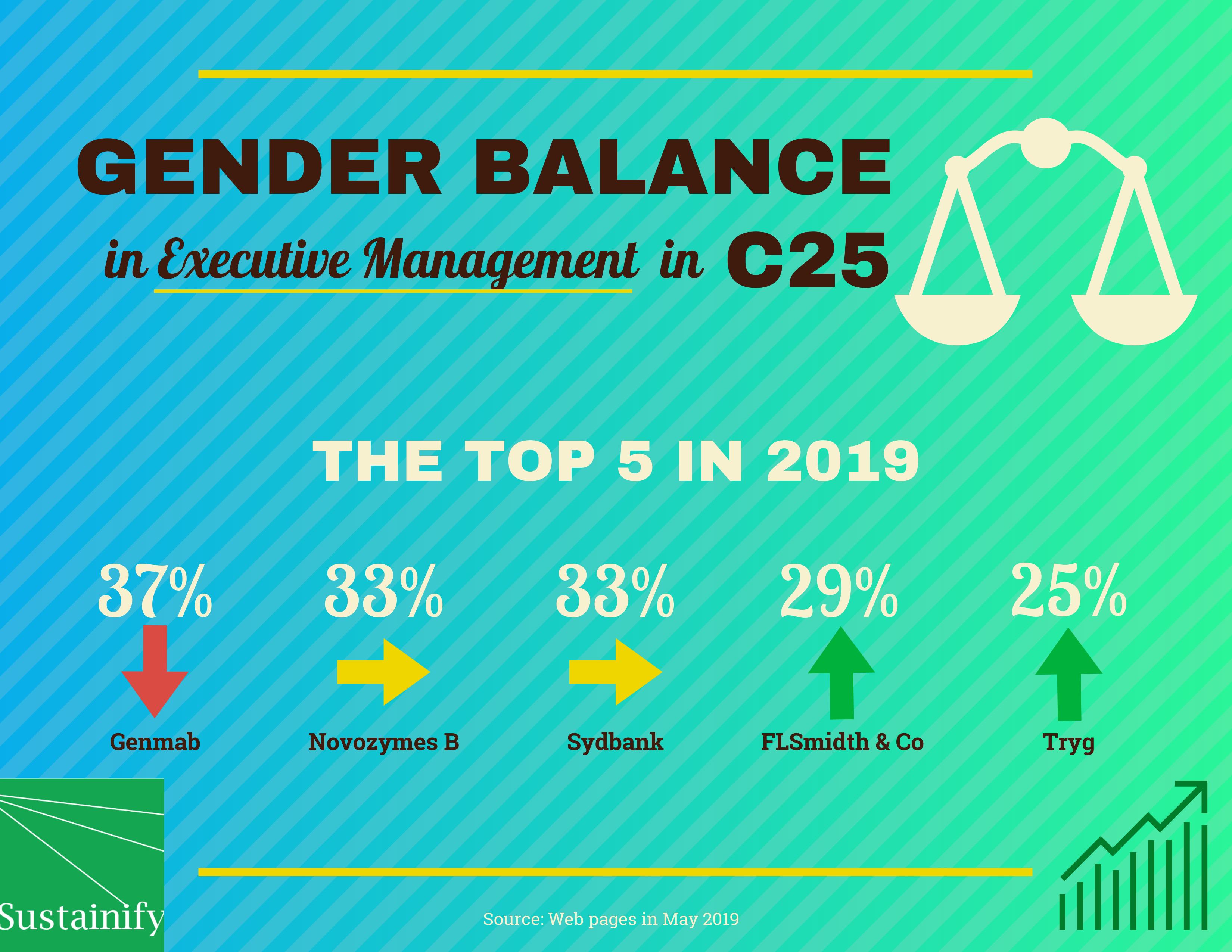 Sustainify_CSR rating of listed companies_gender balance in board of directors of C25 top 5