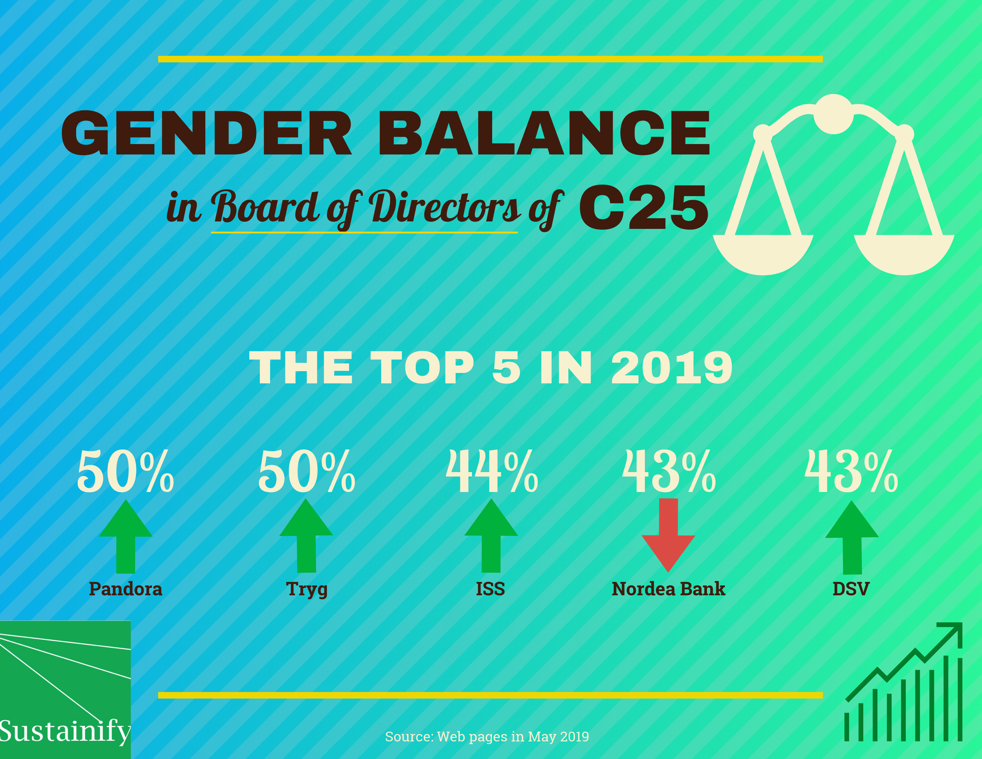 Sustainify_CSR rating of listed companies gender balance in executive management in C25 top 5